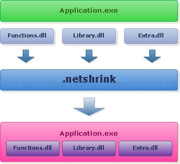 .netshrink DLL binder