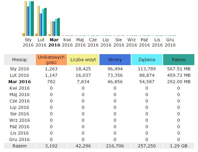 statystyki-secnews-2016