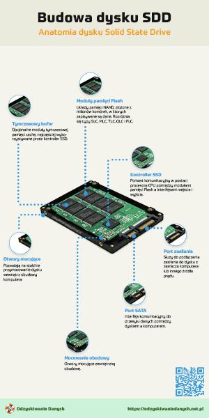 Budowa dysku SSD Solid State Drive
