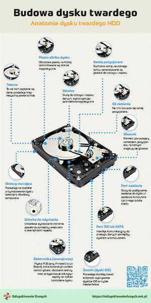 Budowa dysku twardego HDD