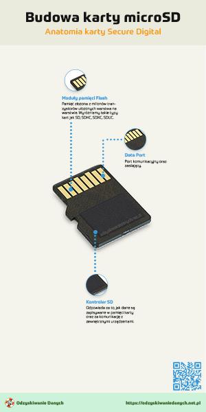Budowa karty microSD