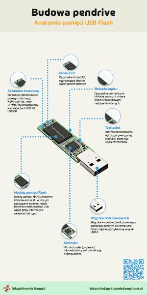Budowa pendrive USB Flash